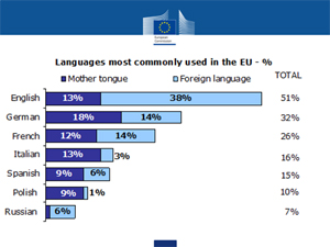 Languages most commonly used in the EU
